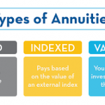 What is the Best Type of Annuity to Buy for Retirement?