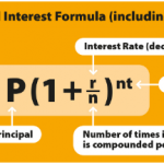 Compound Interest Formula and Maths